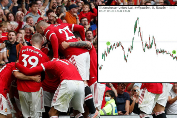 """""""Manchester United"""" shares soar 15% after investors believe this year to win the championship"""